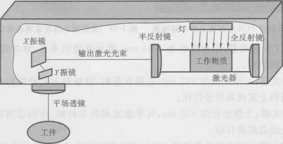 图1-31振镜扫描式打标机原理图