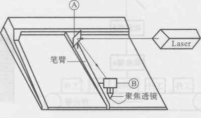 图1-30机械扫描式打标原理