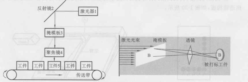 图1-27 掩模式打标机光路系统内部结构示意图